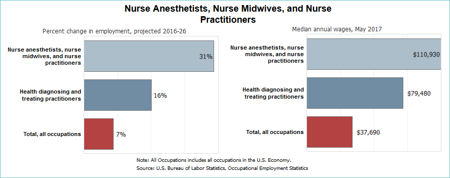 Nurse Practitioner Vs Physician Assistant Which Career Is Right