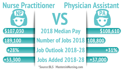 Nurse Practitioner vs  Physician Assistant: Which Career Is